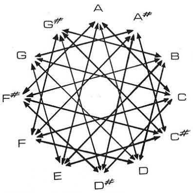 Flute Key Chart