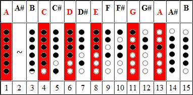 Mode 1 Pentatonic Scale