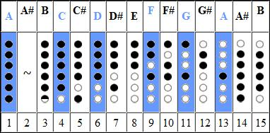 Mode 4 Pentatonic Scale